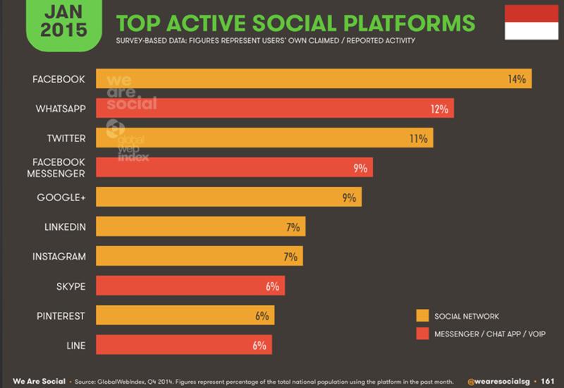 Platform Social Teraktif Di Indonesia