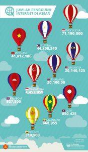Pengguna Internet Terbesar di ASEAN