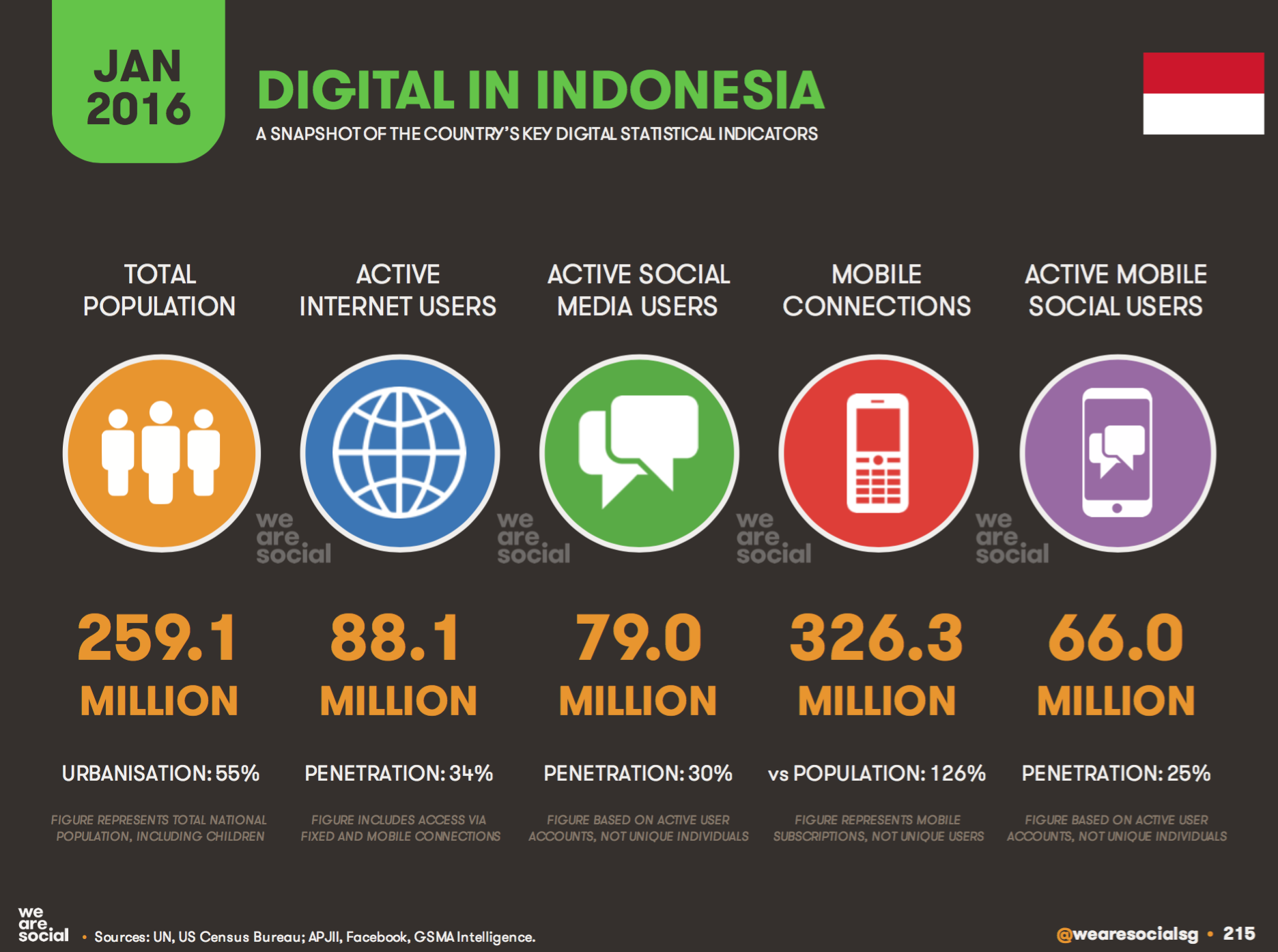 Digital Marketing Di Indonesia