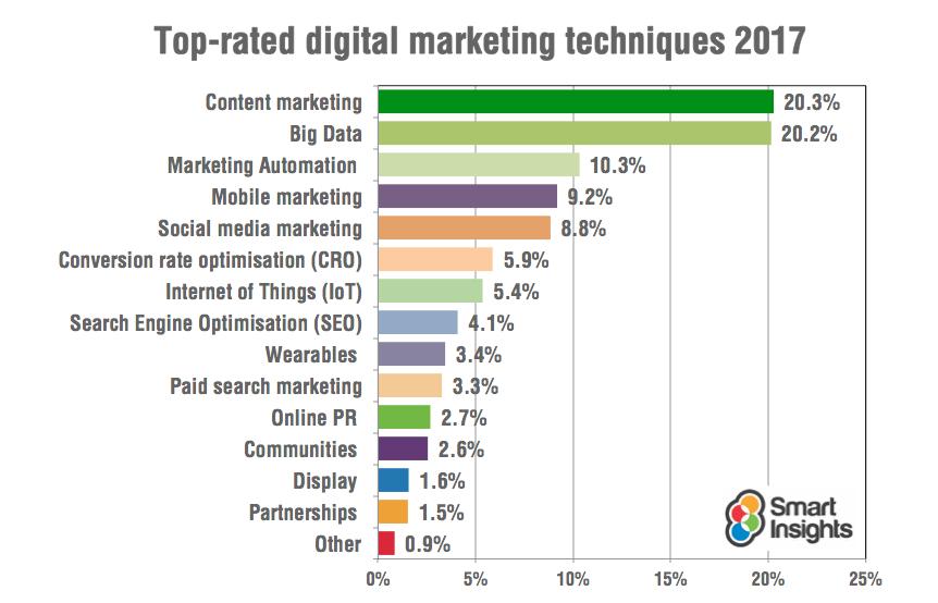 tren digital marketing