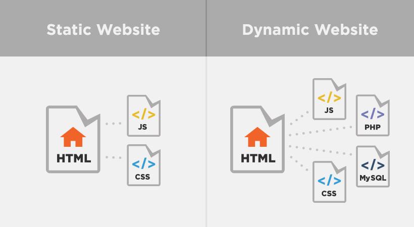 Fitur website statis dan dinamis
