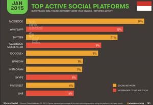 Platform-Sosial-Teraktif-Di-Indonesia