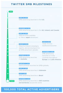 ROW_timeline_launch_Blog_Post_2_1