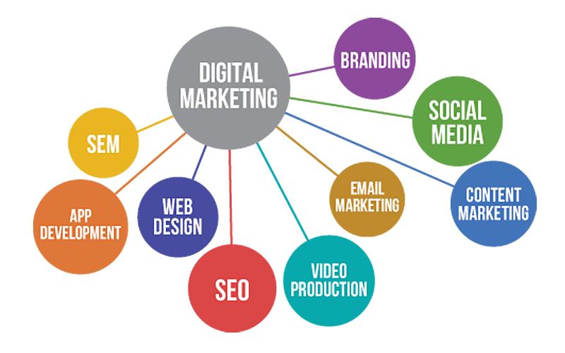 Image Result For Strategi Marketing Media Online