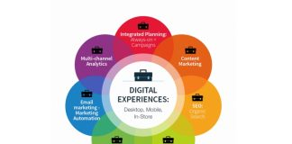 tren digital marketing