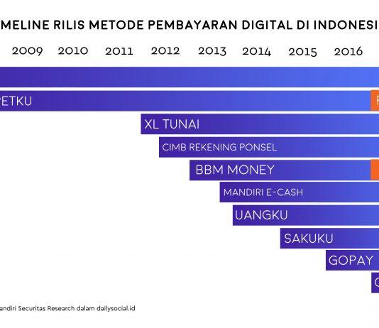 Pembayaran Digital di Indonesia